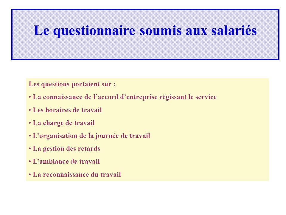 Le questionnaire soumis aux salariés Les questions portaient sur : La connaissance de laccord dentreprise régissant le service Les horaires de travail