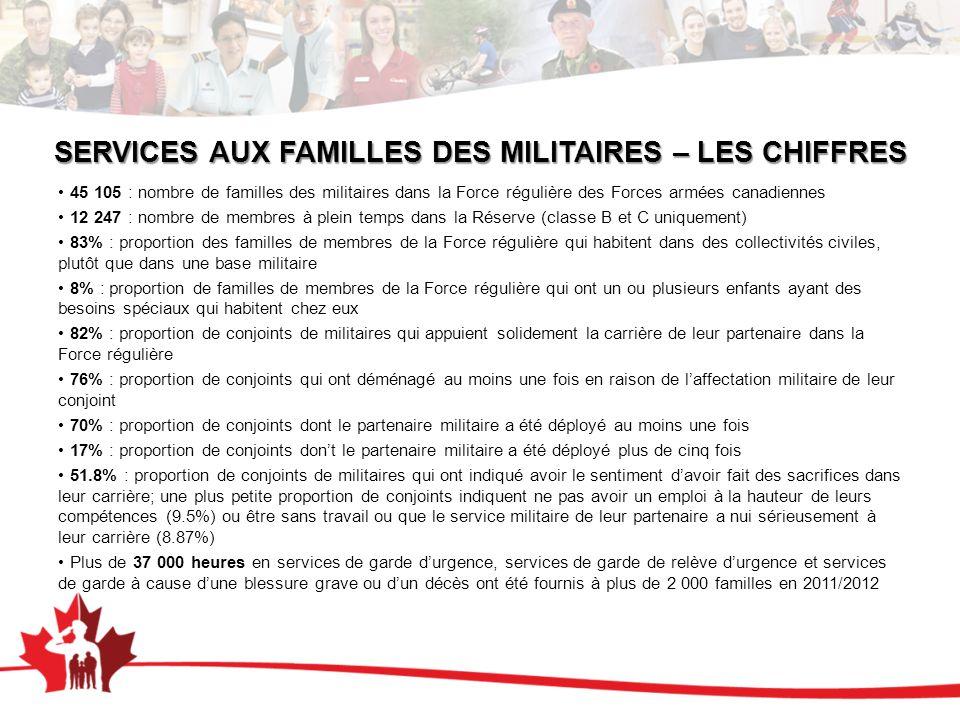 SERVICES AUX FAMILLES DES MILITAIRES – LES CHIFFRES 45 105 : nombre de familles des militaires dans la Force régulière des Forces armées canadiennes 1