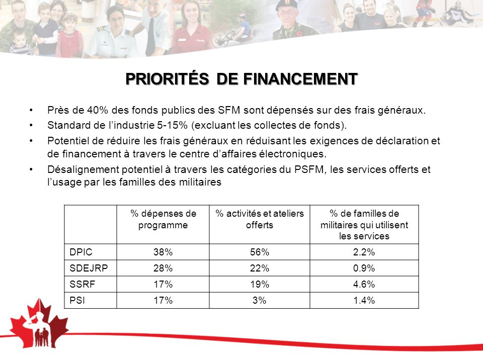PRIORITÉS DE FINANCEMENT Près de 40% des fonds publics des SFM sont dépensés sur des frais généraux.
