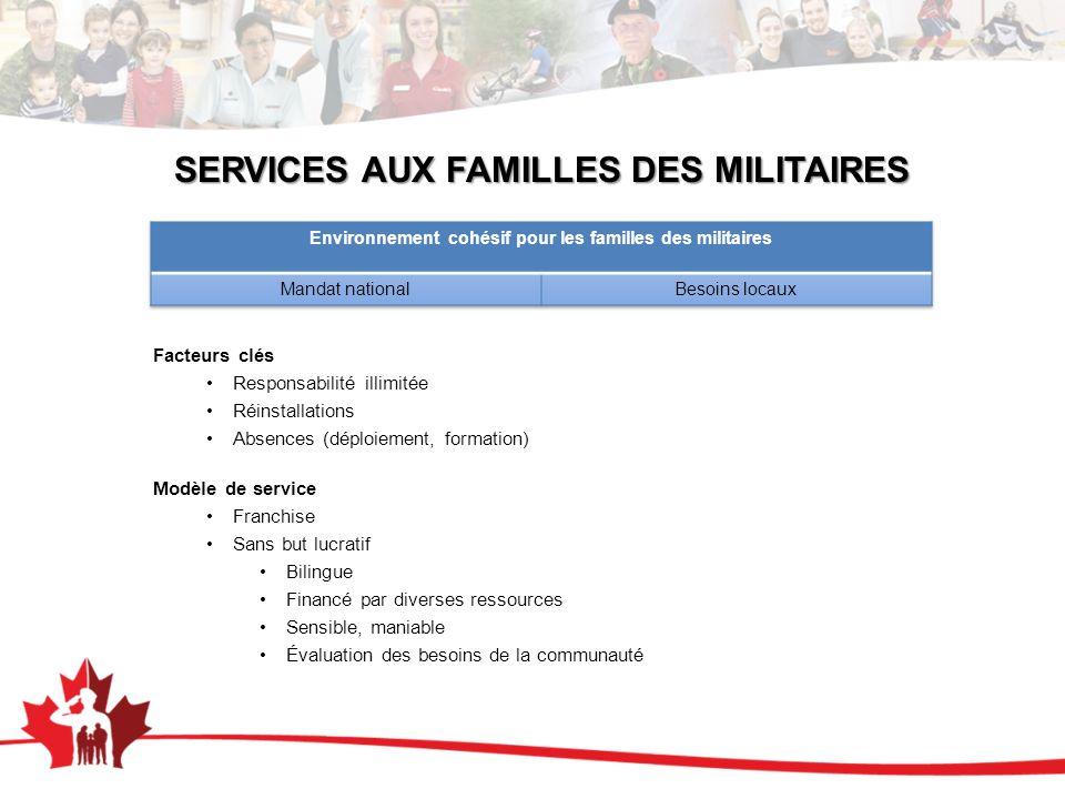 SERVICES AUX FAMILLES DES MILITAIRES Facteurs clés Responsabilité illimitée Réinstallations Absences (déploiement, formation) Modèle de service Franch