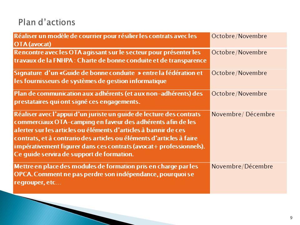 Réaliser un modèle de courrier pour résilier les contrats avec les OTA (avocat) Octobre/Novembre Rencontre avec les OTA agissant sur le secteur pour p