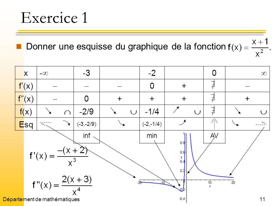 11 Exercice 1 Donner une esquisse du graphique de la fonction x - -3-20 f(x) 0+ f(x) 0++++ f(x) -2/9 -1/4 Esq (-3,-2/9)(-2,-1/4) infminAV Département de mathématiques