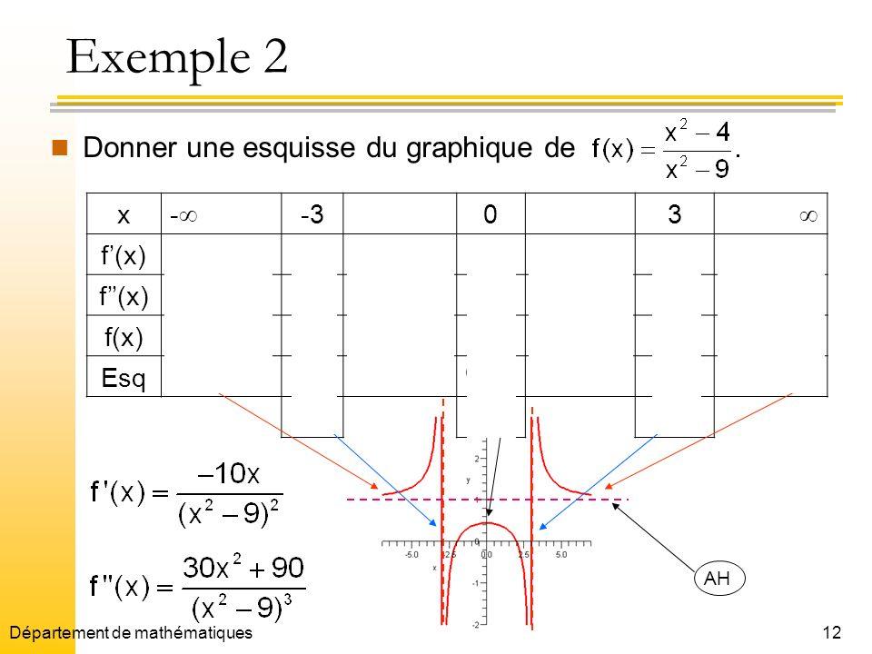 12 Exemple 2 Donner une esquisse du graphique de x - -303 f(x)++0 f(x)+ + f(x) 4/9 Esq (0,4/9) AVmaxAV AH Département de mathématiques