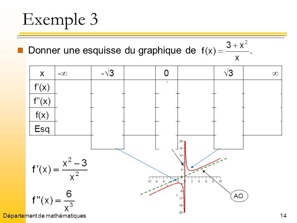 14 Exemple 3 Donner une esquisse du graphique de x - - 3 0 3 f(x)+0 0+ f(x) +++ f(x) -2 3 2 3 Esq (- 3, -2 3)( 3,2 3) maxAVmin AO Département de mathé