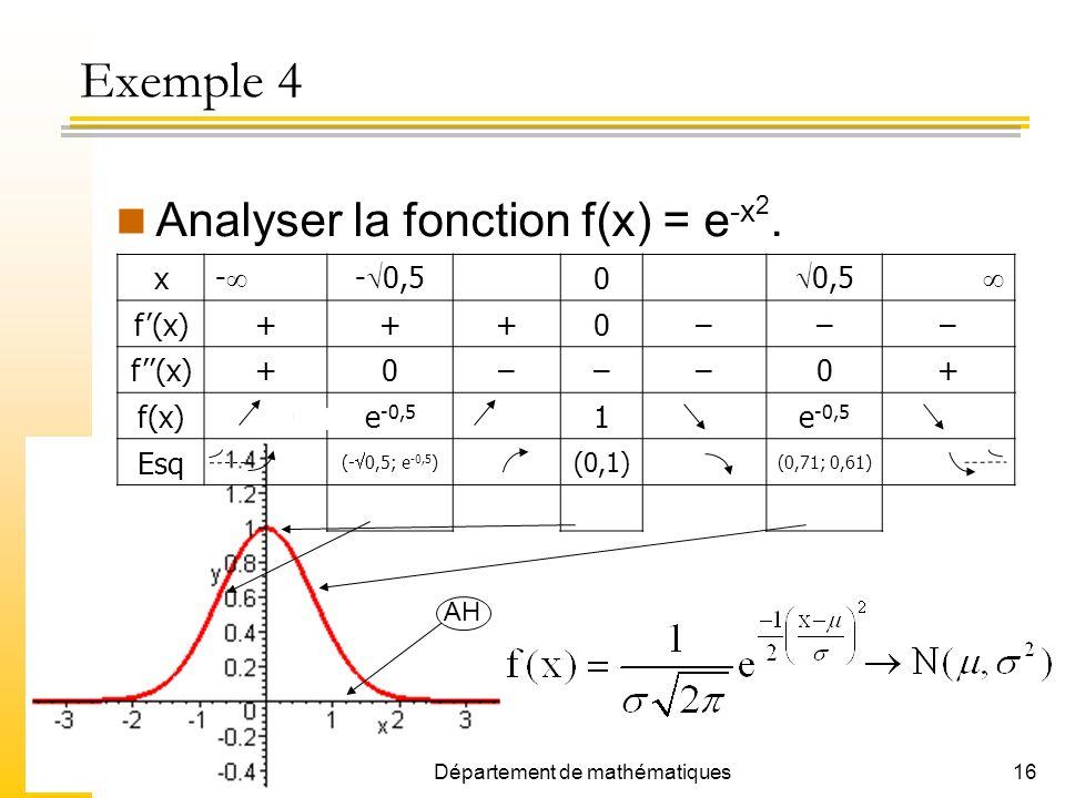 16 Analyser la fonction f(x) = e -x 2. x - - 0,5 0 0,5 f(x)+++0––– +0–––0+ e -0,5 1 e -0,5 Esq (- 0,5; e -0,5 ) (0,1) (0,71; 0,61) infmaxinf AH Départ