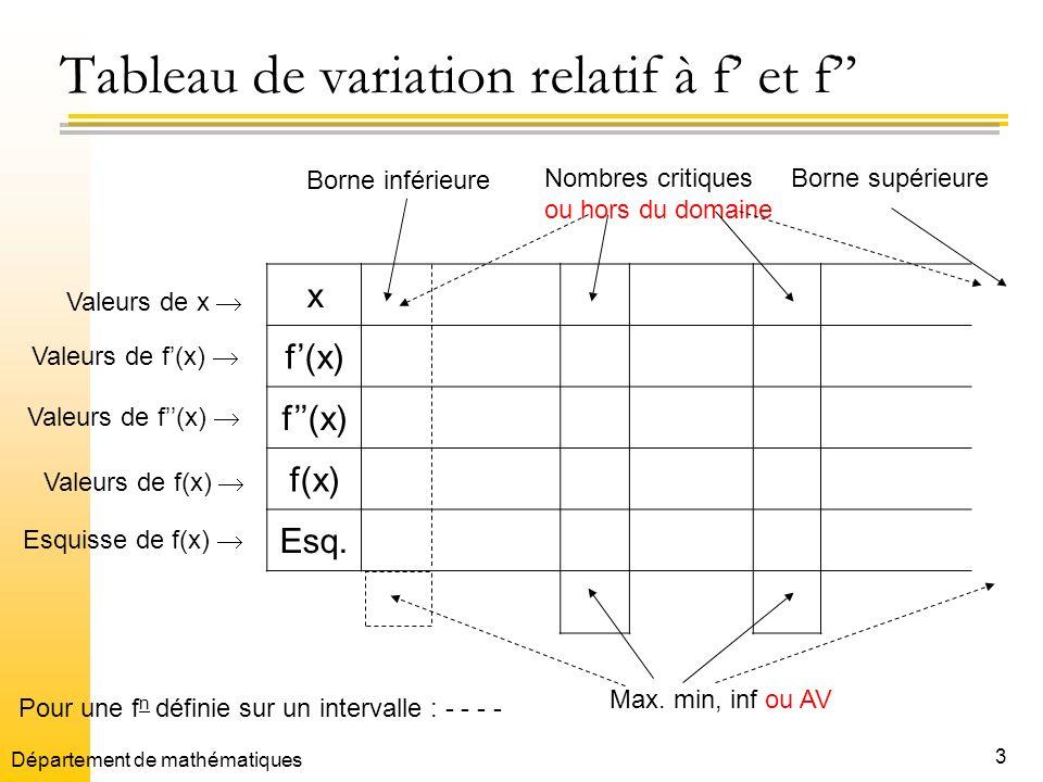 14 Exemple 3 Donner une esquisse du graphique de x - - 3 0 3 f(x)+0 0+ f(x) +++ f(x) -2 3 2 3 Esq (- 3, -2 3)( 3,2 3) maxAVmin AO Département de mathématiques
