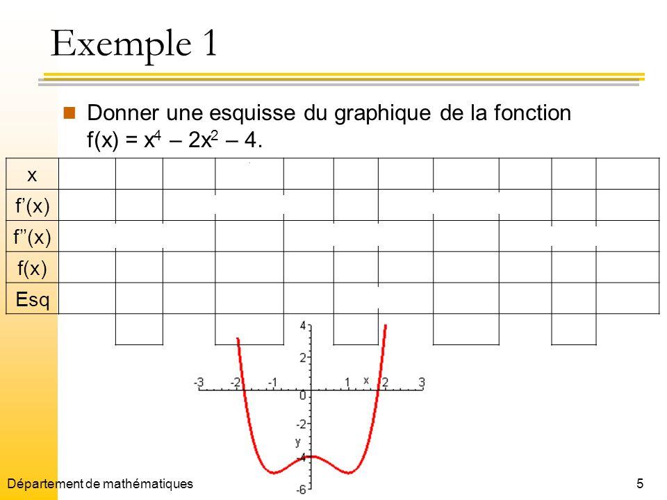 5 Exemple 1 Donner une esquisse du graphique de la fonction f(x) = x 4 – 2x 2 – 4. x - - 0 1 f(x) 0+++0 0+ f(x)+++0 0+++ f(x) -5 -41/9 -4 -41/9 -5 Esq