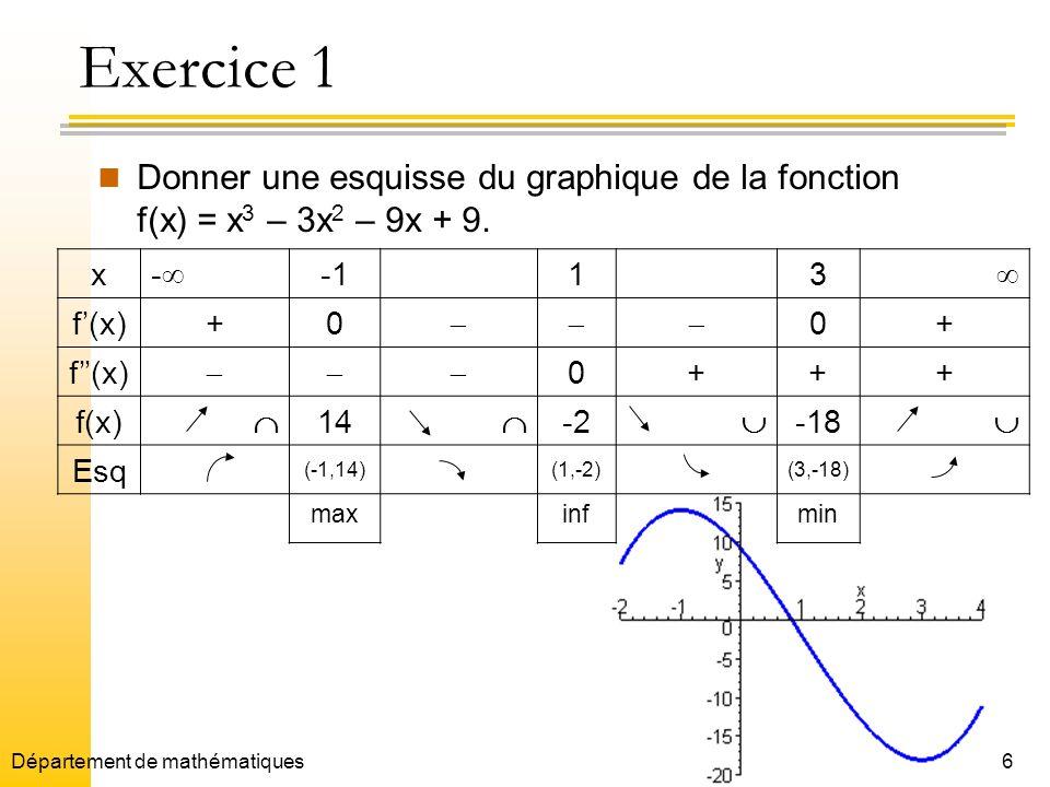 6 Exercice 1 Donner une esquisse du graphique de la fonction f(x) = x 3 – 3x 2 – 9x + 9. x - 13 f(x)+0 0+ f(x) 0+++ f(x) 14 -2 -18 Esq (-1,14)(1,-2)(3