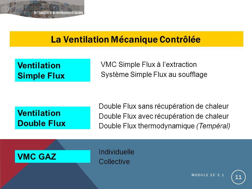 La Ventilation Mécanique Contrôlée Ventilation Simple Flux Ventilation Double Flux VMC GAZ VMC Simple Flux à lextraction Double Flux sans récupération