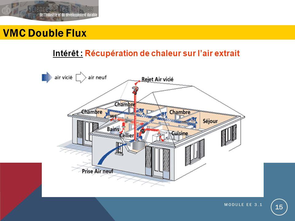 VMC Double Flux Intérêt : Récupération de chaleur sur lair extrait MODULE EE 3.1 15