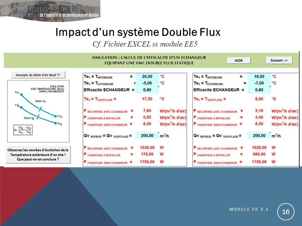 Impact dun système Double Flux Cf. Fichier EXCEL ss module EE5 MODULE EE 3.1 16