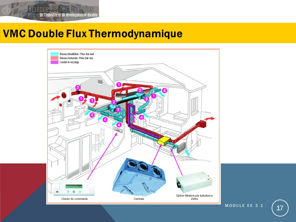 VMC Double Flux Thermodynamique MODULE EE 3.1 17