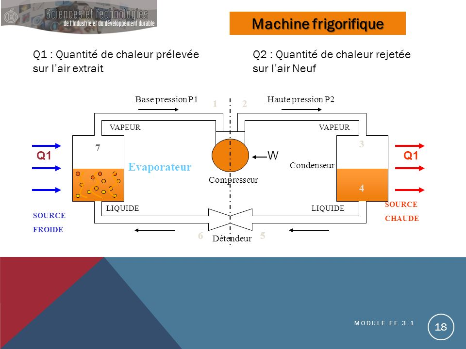 VAPEUR LIQUIDE Base pression P1Haute pression P2 Détendeur Q1 SOURCE CHAUDE 12 65 7 4 3 Condenseur Compresseur Q1W Evaporateur SOURCE FROIDE Machine f