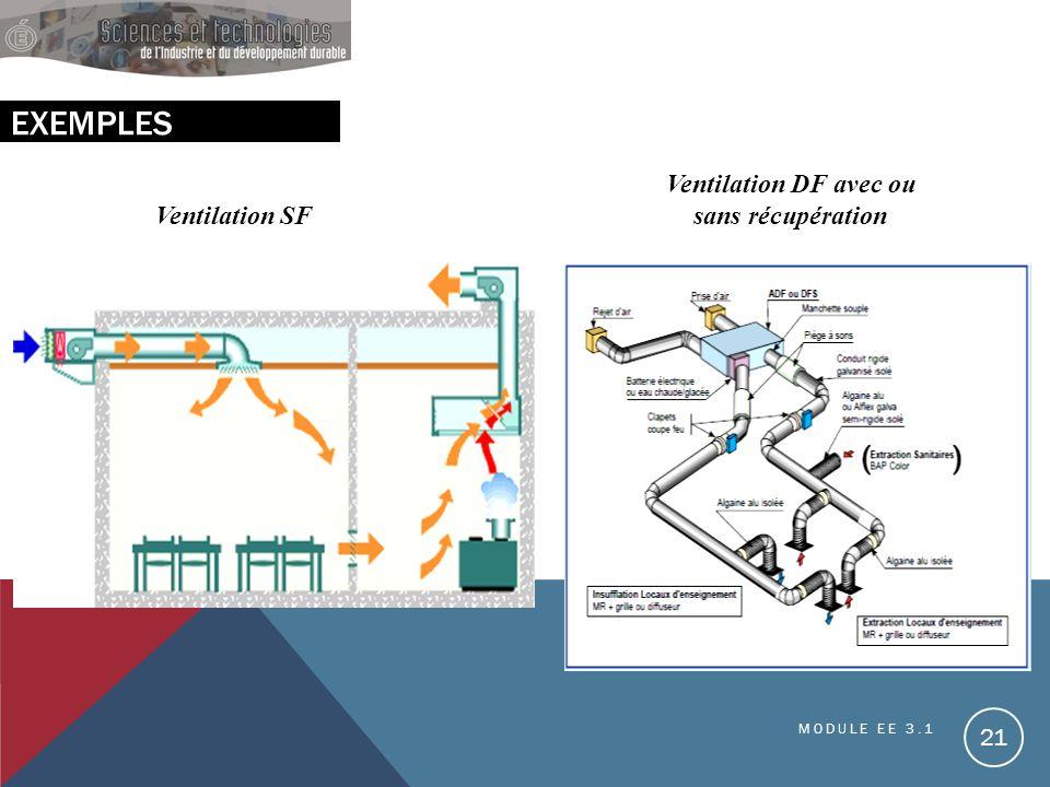 EXEMPLES Ventilation SF Ventilation DF avec ou sans récupération MODULE EE 3.1 21