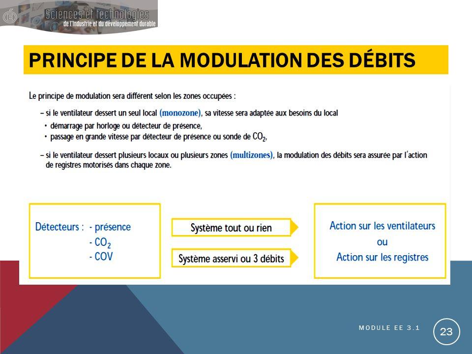 PRINCIPE DE LA MODULATION DES DÉBITS MODULE EE 3.1 23