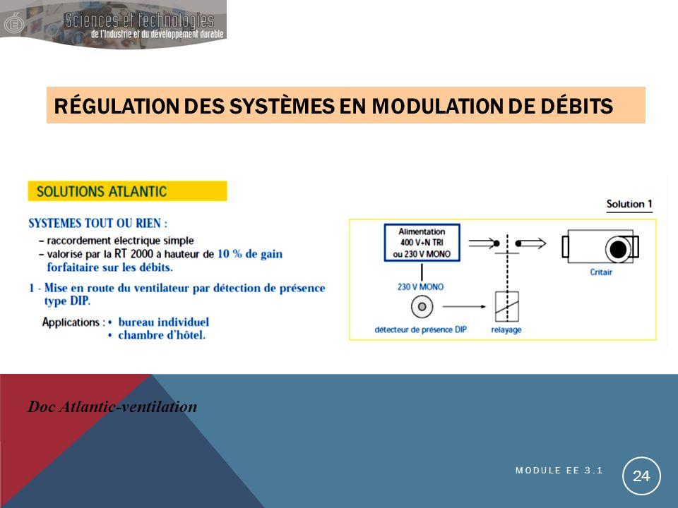 RÉGULATION DES SYSTÈMES EN MODULATION DE DÉBITS Doc Atlantic-ventilation MODULE EE 3.1 24