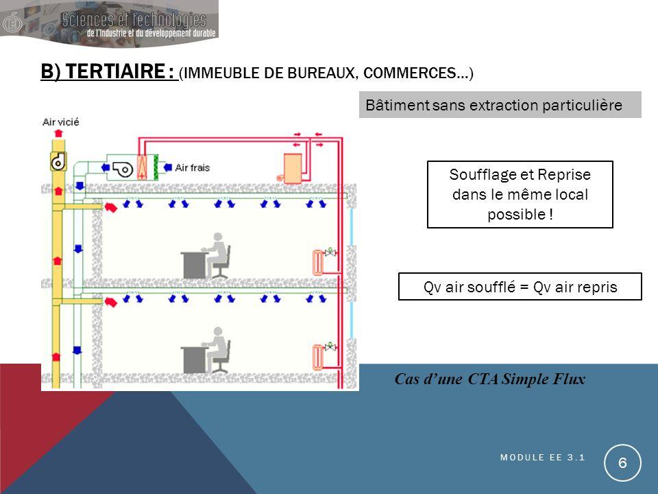 B) TERTIAIRE : (IMMEUBLE DE BUREAUX, COMMERCES…) Bâtiment sans extraction particulière Cas dune CTA Simple Flux MODULE EE 3.1 6 Soufflage et Reprise d