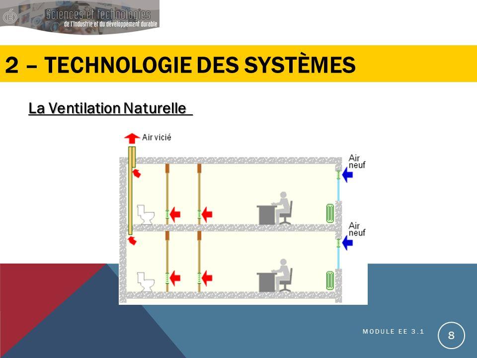 2 – TECHNOLOGIE DES SYSTÈMES La Ventilation Naturelle La Ventilation Naturelle MODULE EE 3.1 8