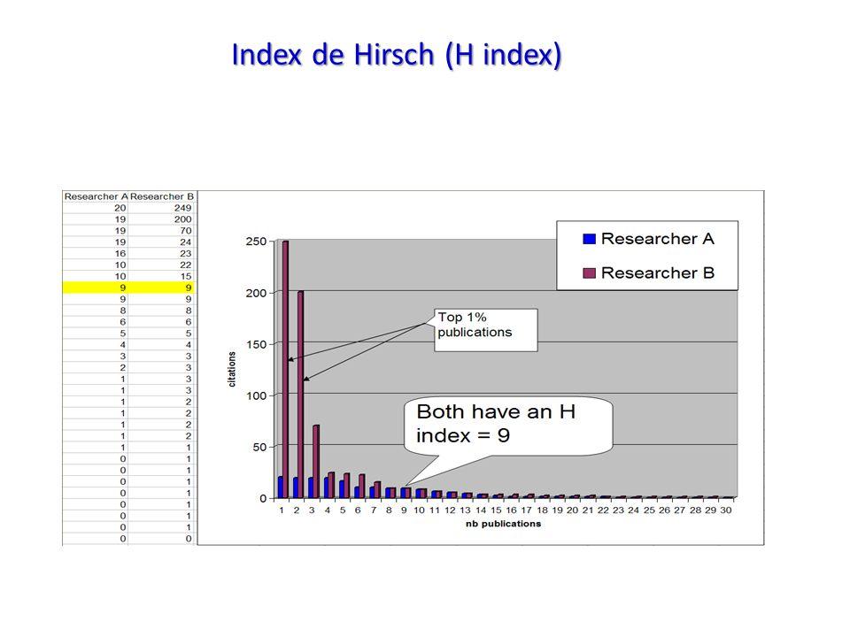 Index de Hirsch (H index)