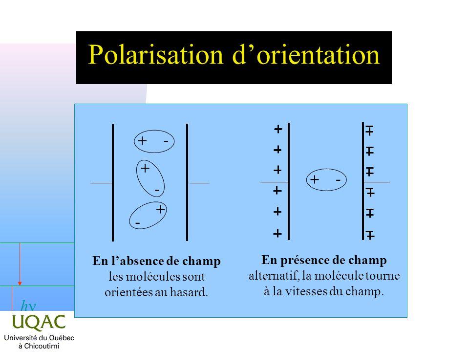 h Polarisation dorientation En labsence de champ les molécules sont orientées au hasard. + - + - + - En présence de champ alternatif, la molécule tour