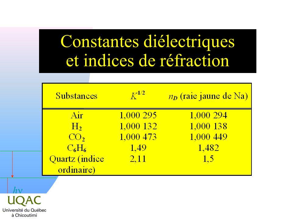 h Constantes diélectriques et indices de réfraction