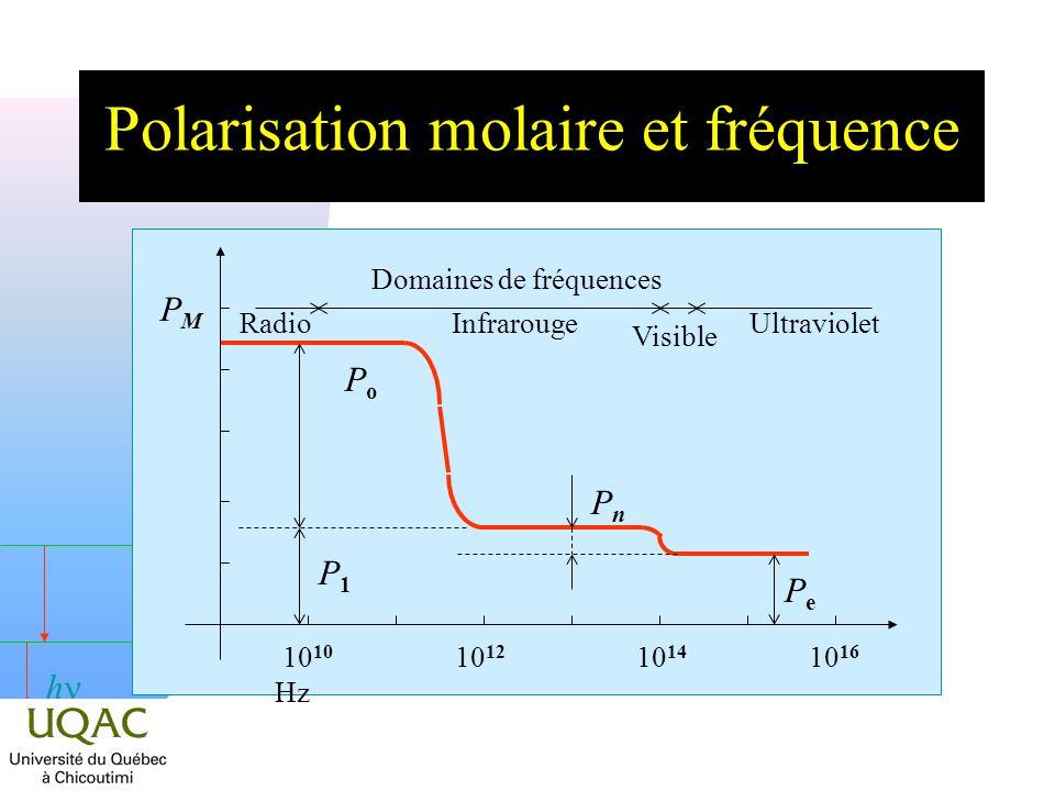 h Polarisation molaire et fréquence 10 10 10 12 10 14 10 16 Hz PMPM PePe PnPn PoPo P1P1 Domaines de fréquences RadioInfrarougeUltraviolet Visible