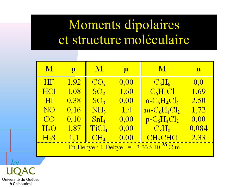 h Moments dipolaires et structure moléculaire