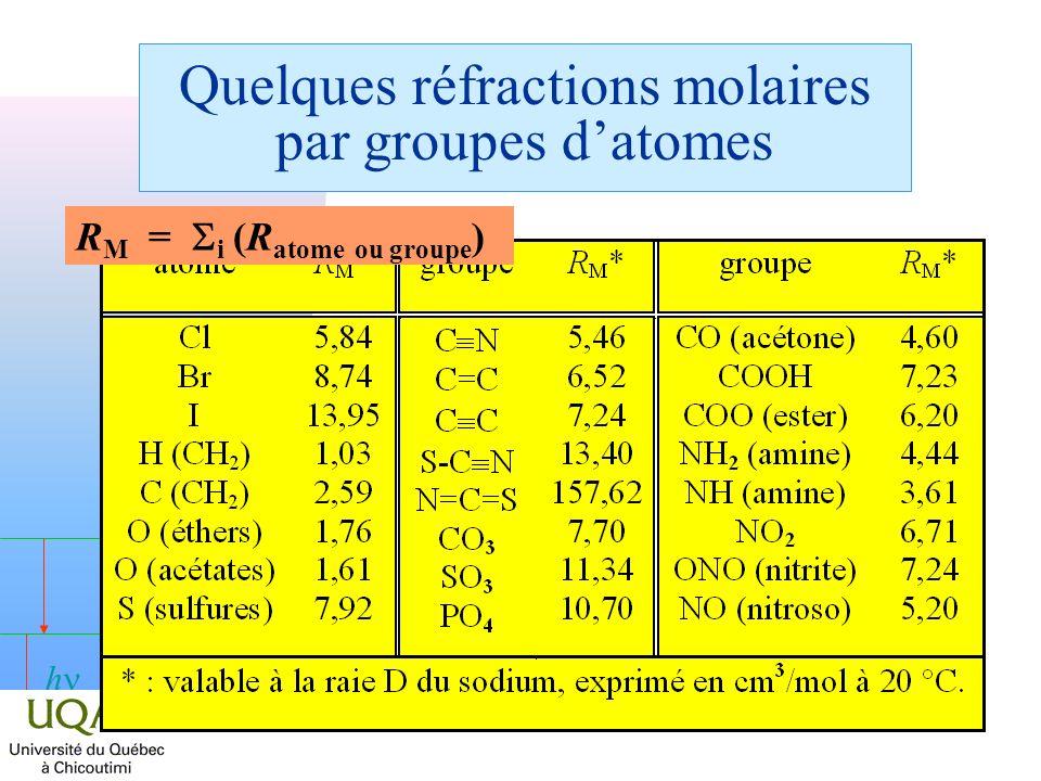 h Quelques réfractions molaires par groupes datomes R M = i (R atome ou groupe )