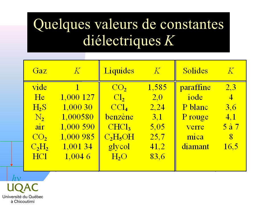 h Quelques valeurs de constantes diélectriques K