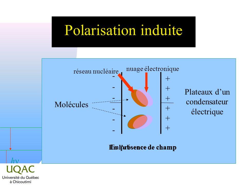 h Polarisation induite En labsence de champ ------------ En présence de champ ++++++++++++ réseau nucléaire nuage électronique Molécules Plateaux dun