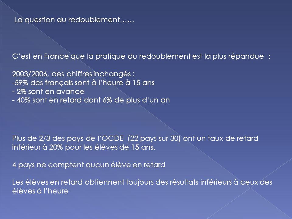 La question du redoublement…… Cest en France que la pratique du redoublement est la plus répandue : 2003/2006, des chiffres inchangés : -59% des français sont à lheure à 15 ans - 2% sont en avance - 40% sont en retard dont 6% de plus dun an Plus de 2/3 des pays de lOCDE (22 pays sur 30) ont un taux de retard inférieur à 20% pour les élèves de 15 ans.