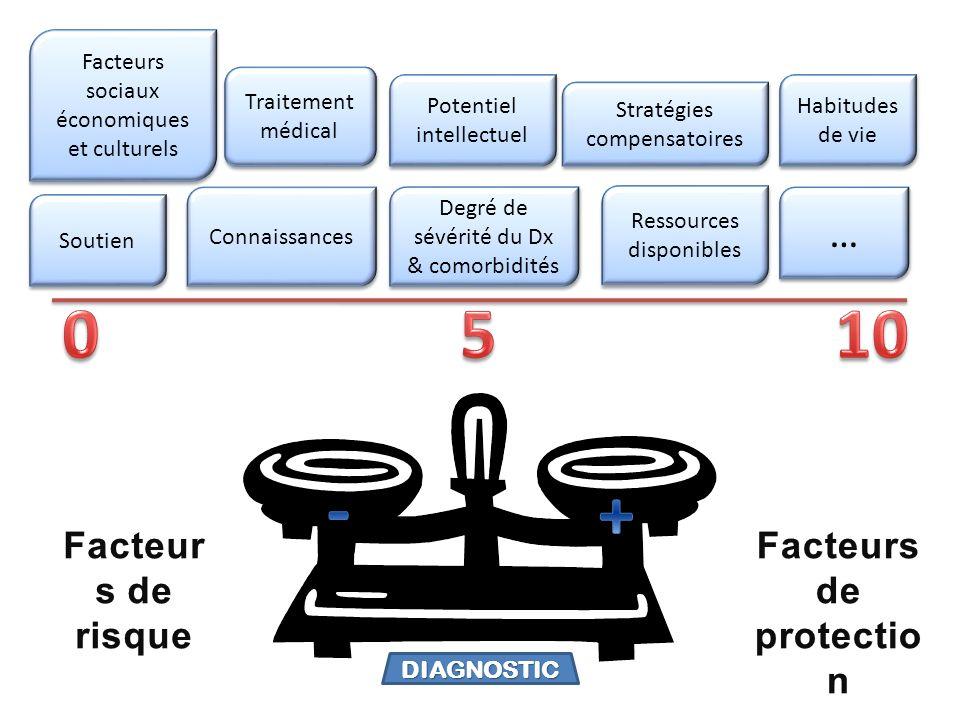 Traitement médical Connaissances Soutien Degré de sévérité du Dx & comorbidités Potentiel intellectuel Ressources disponibles Stratégies compensatoire