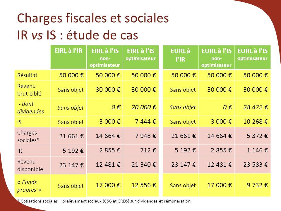 Charges fiscales et sociales IR vs IS : étude de cas EIRL à lIR Optimisateur - Résultat 50 000 Revenu brut ciblé Sans objet - dont dividendes Sans obj