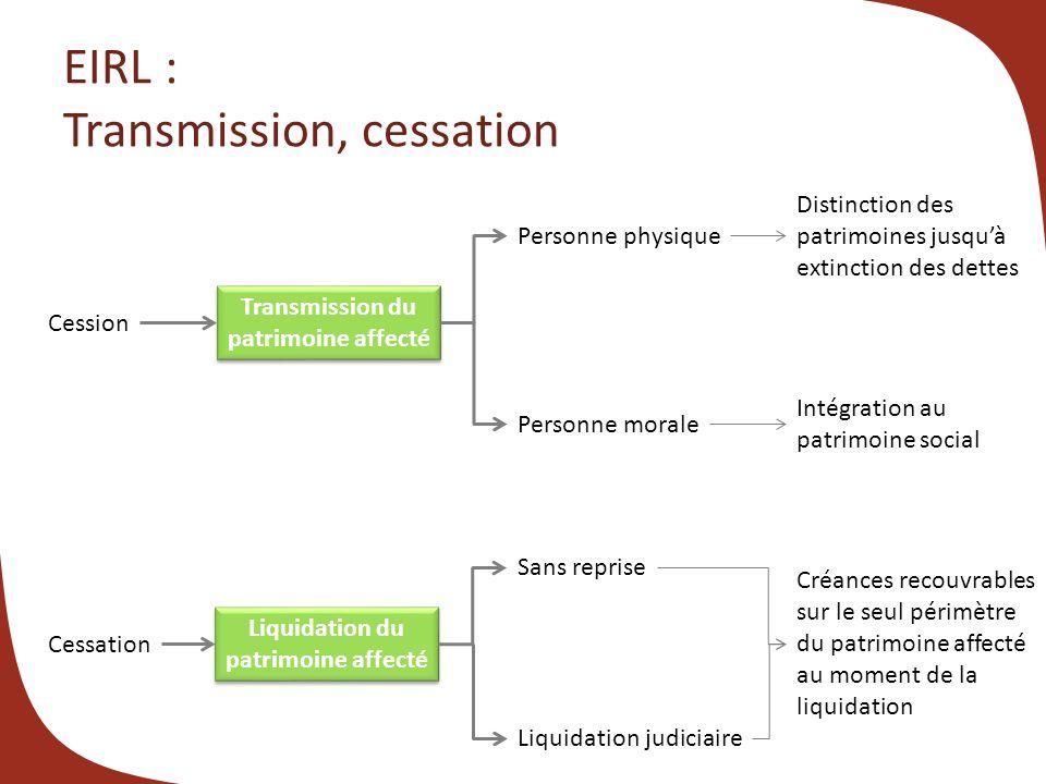 EIRL : Transmission, cessation Cession Transmission du patrimoine affecté Transmission du patrimoine affecté Personne physique Personne morale Distinc