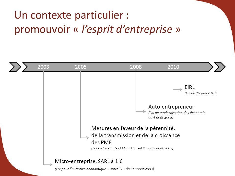 Un contexte particulier : promouvoir « lesprit dentreprise » 2003 2005 2008 2010 EIRL (Loi du 15 juin 2010) Auto-entrepreneur (Loi de modernisation de léconomie du 4 août 2008) Mesures en faveur de la pérennité, de la transmission et de la croissance des PME (Loi en faveur des PME – Dutreil II – du 2 août 2005) Micro-entreprise, SARL à 1 (Loi pour linitiative économique – Dutreil I – du 1er août 2003)
