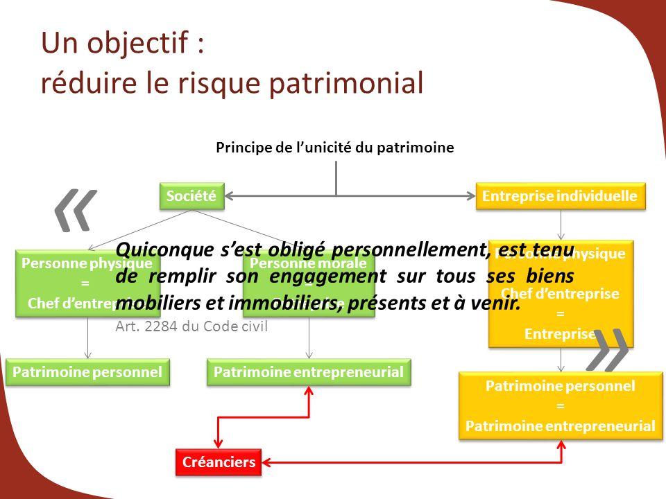 Un objectif : réduire le risque patrimonial Principe de lunicité du patrimoine Société Entreprise individuelle Personne physique = Chef dentreprise Pe