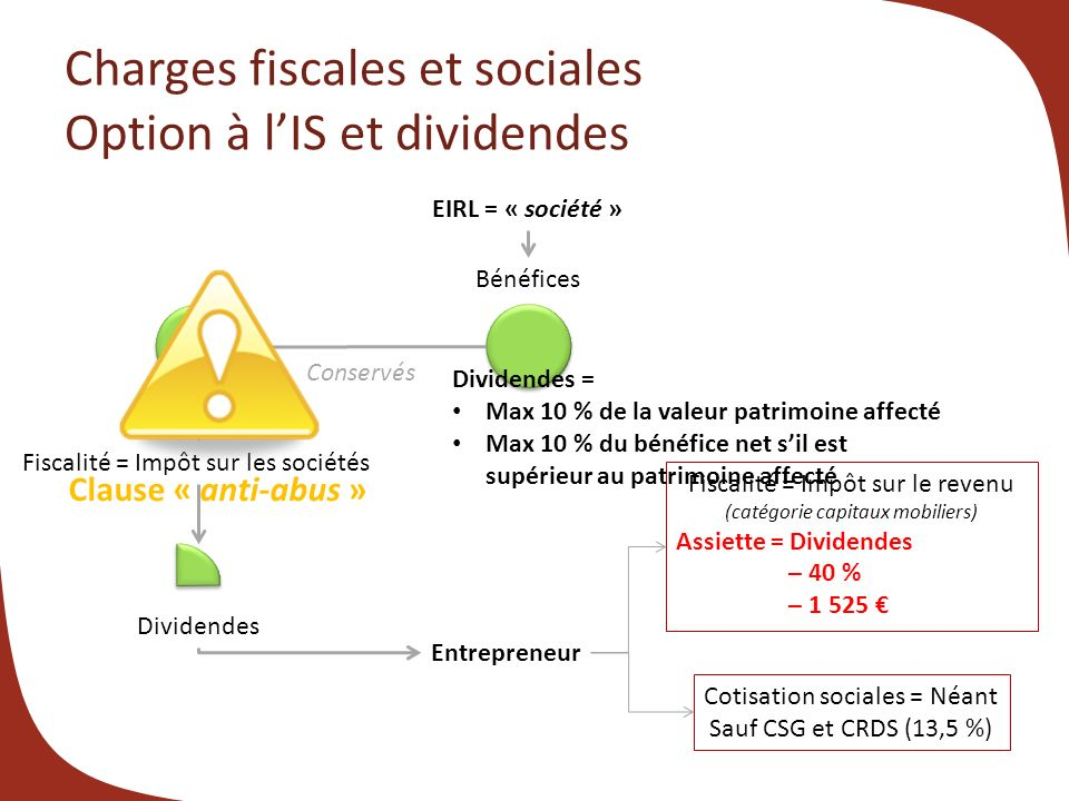 Charges fiscales et sociales Option à lIS et dividendes EIRL = « société » Fiscalité = Impôt sur les sociétés Bénéfices Conservés Entrepreneur Fiscalité = Impôt sur le revenu (catégorie capitaux mobiliers) Assiette = Dividendes – 40 % – 1 525 Cotisation sociales = Néant Sauf CSG et CRDS (13,5 %) Dividendes Clause « anti-abus » Dividendes = Max 10 % de la valeur patrimoine affecté Max 10 % du bénéfice net sil est supérieur au patrimoine affecté
