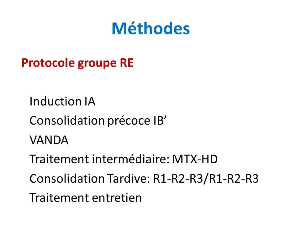 Protocole groupe RE Induction IA Consolidation précoce IB VANDA Traitement intermédiaire: MTX-HD Consolidation Tardive: R1-R2-R3/R1-R2-R3 Traitement entretien Méthodes