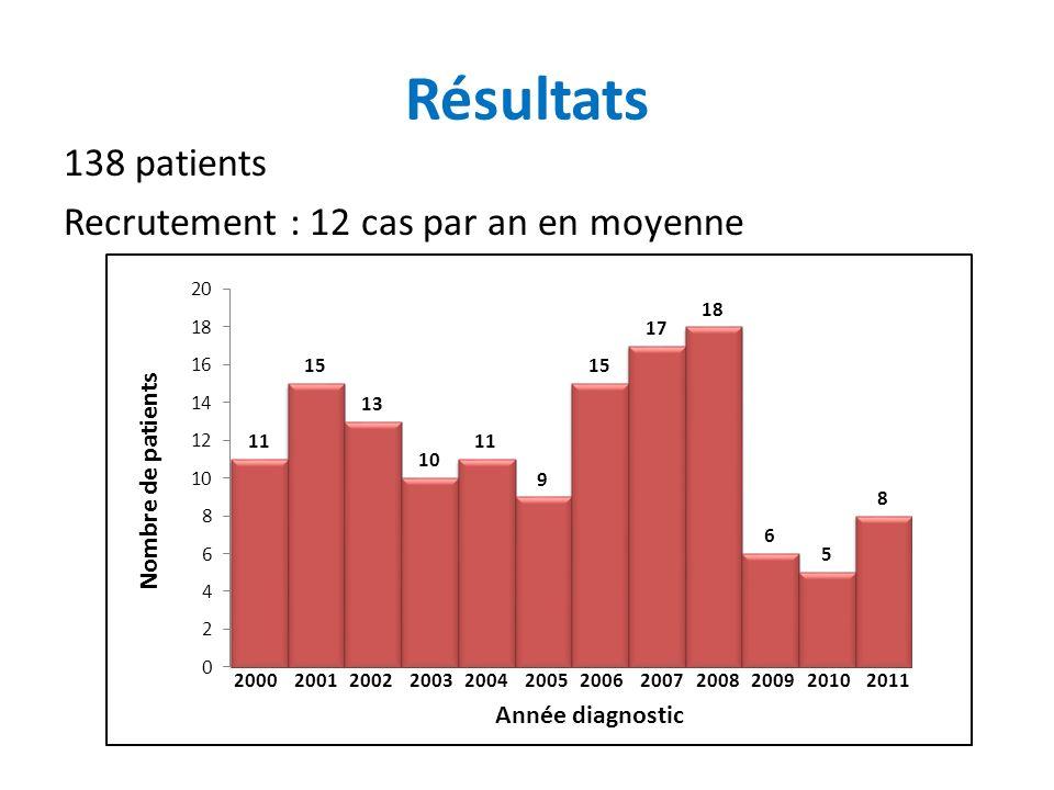 Résultats 138 patients Recrutement : 12 cas par an en moyenne