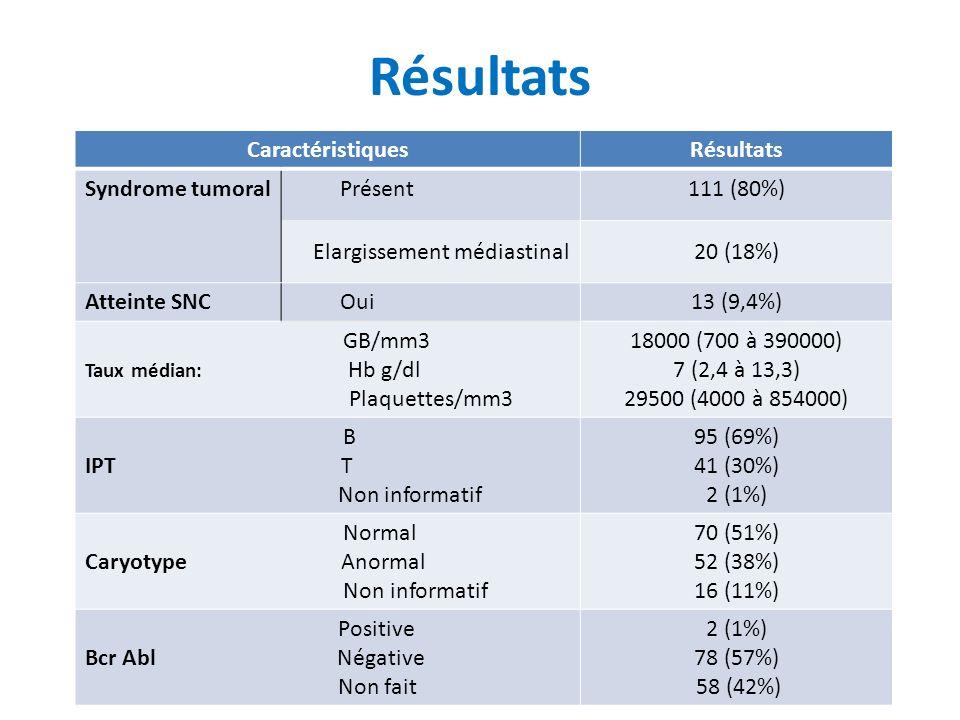 CaractéristiquesRésultats Syndrome tumoral Présent111 (80%) Elargissement médiastinal20 (18%) Atteinte SNC Oui 13 (9,4%) GB/mm3 Taux médian: Hb g/dl Plaquettes/mm3 18000 (700 à 390000) 7 (2,4 à 13,3) 29500 (4000 à 854000) B IPT T Non informatif 95 (69%) 41 (30%) 2 (1%) Normal Caryotype Anormal Non informatif 70 (51%) 52 (38%) 16 (11%) Positive Bcr Abl Négative Non fait 2 (1%) 78 (57%) 58 (42%) Résultats