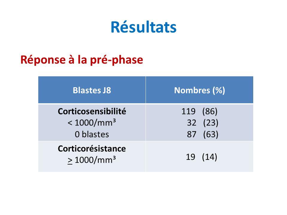 Réponse à la pré-phase Blastes J8Nombres (%) Corticosensibilité < 1000/mm³ 0 blastes 119 (86) 32 (23) 87 (63) Corticorésistance > 1000/mm³ 19 (14)