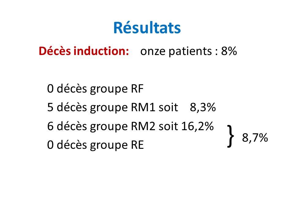 Résultats Décès induction: onze patients : 8% 0 décès groupe RF 5 décès groupe RM1 soit 8,3% 6 décès groupe RM2 soit 16,2% 0 décès groupe RE 8,7% }