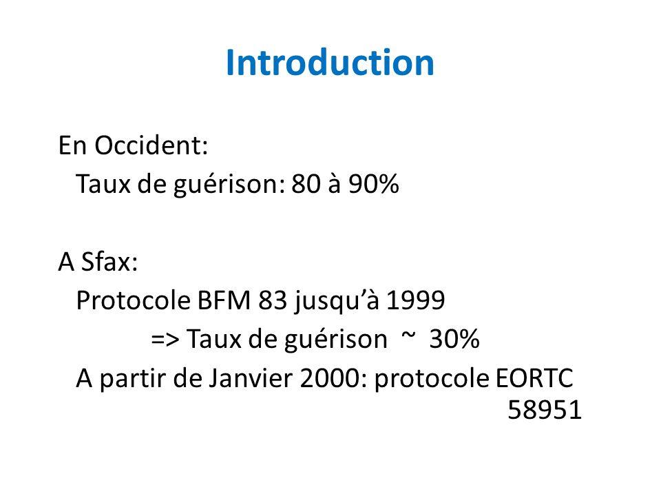 Introduction En Occident: Taux de guérison: 80 à 90% A Sfax: Protocole BFM 83 jusquà 1999 => Taux de guérison ~ 30% A partir de Janvier 2000: protocole EORTC 58951