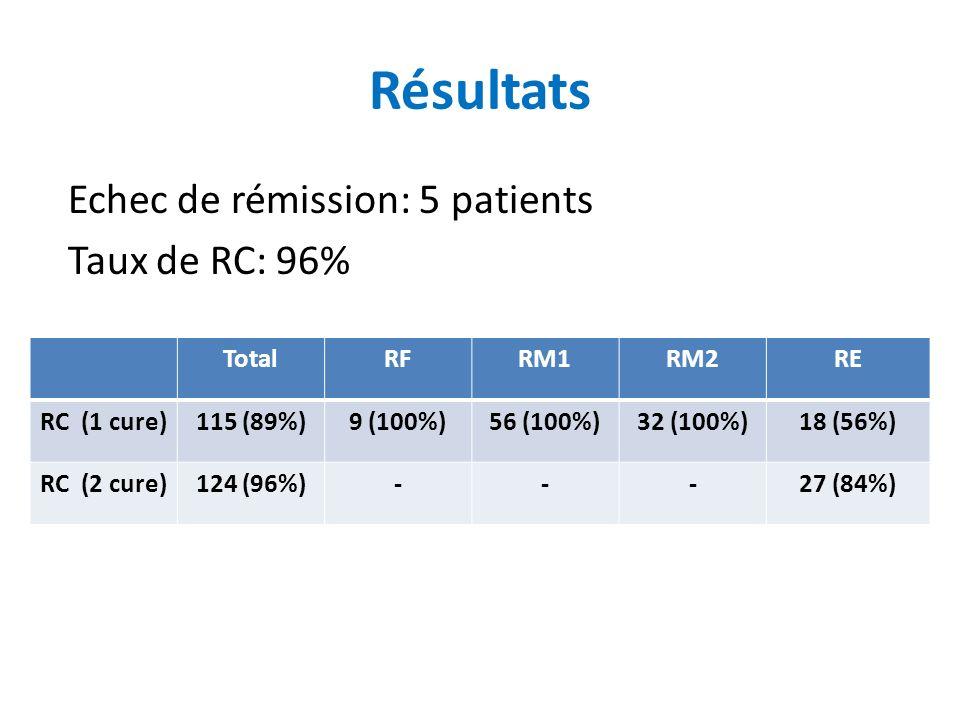 Résultats Echec de rémission: 5 patients Taux de RC: 96% TotalRFRM1RM2RE RC (1 cure)115 (89%)9 (100%)56 (100%)32 (100%)18 (56%) RC (2 cure)124 (96%)---27 (84%)