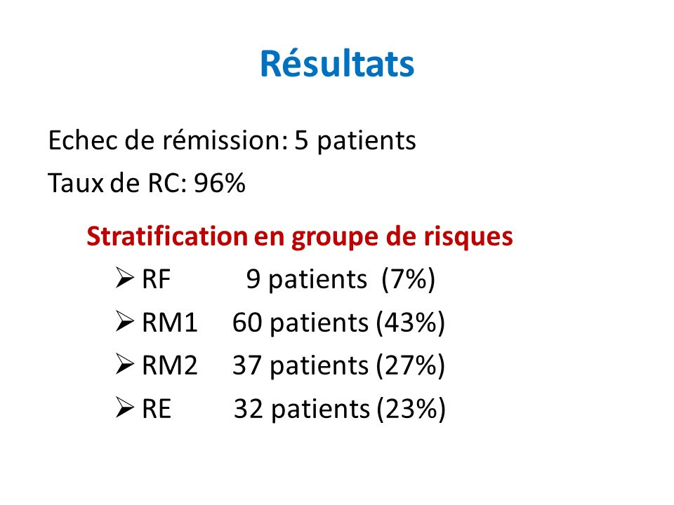 Résultats Stratification en groupe de risques RF 9 patients (7%) RM1 60 patients (43%) RM2 37 patients (27%) RE 32 patients (23%) Echec de rémission: 5 patients Taux de RC: 96%