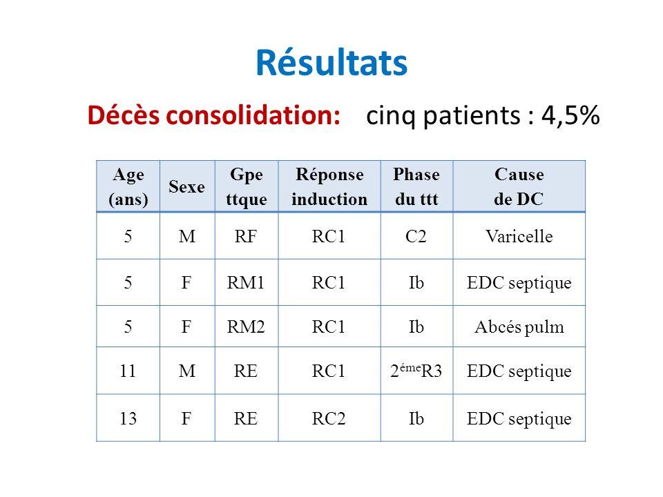 Résultats Décès consolidation: cinq patients : 4,5% Age (ans) Sexe Gpe ttque Réponse induction Phase du ttt Cause de DC 5MRFRC1C2Varicelle 5FRM1RC1IbEDC septique 5FRM2RC1IbAbcés pulm 11MRERC12 éme R3EDC septique 13FRERC2IbEDC septique