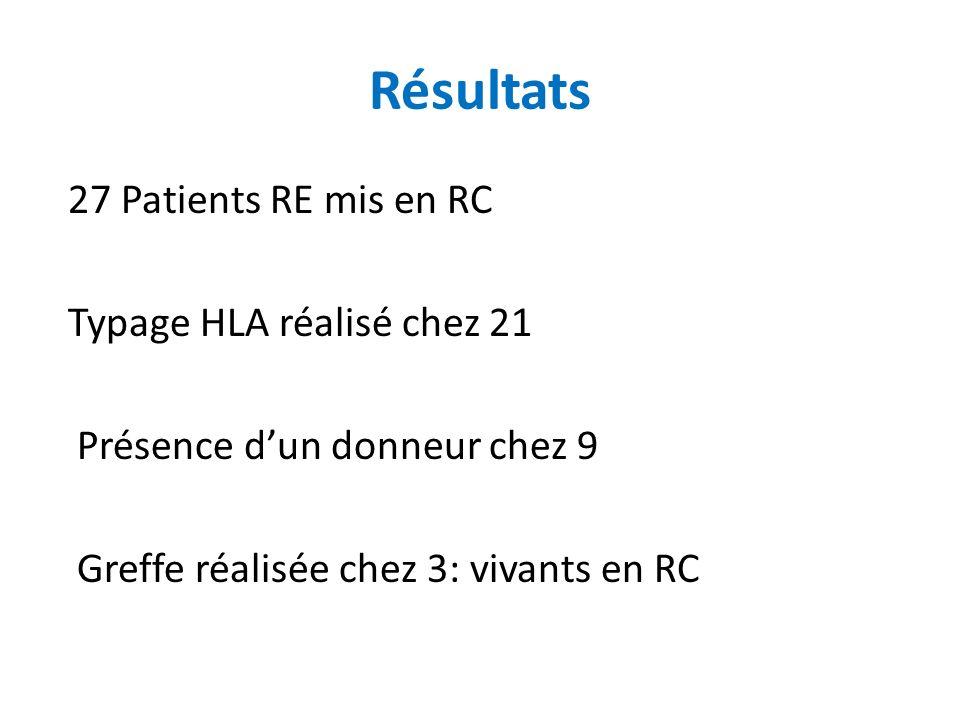 27 Patients RE mis en RC Typage HLA réalisé chez 21 Présence dun donneur chez 9 Greffe réalisée chez 3: vivants en RC Résultats