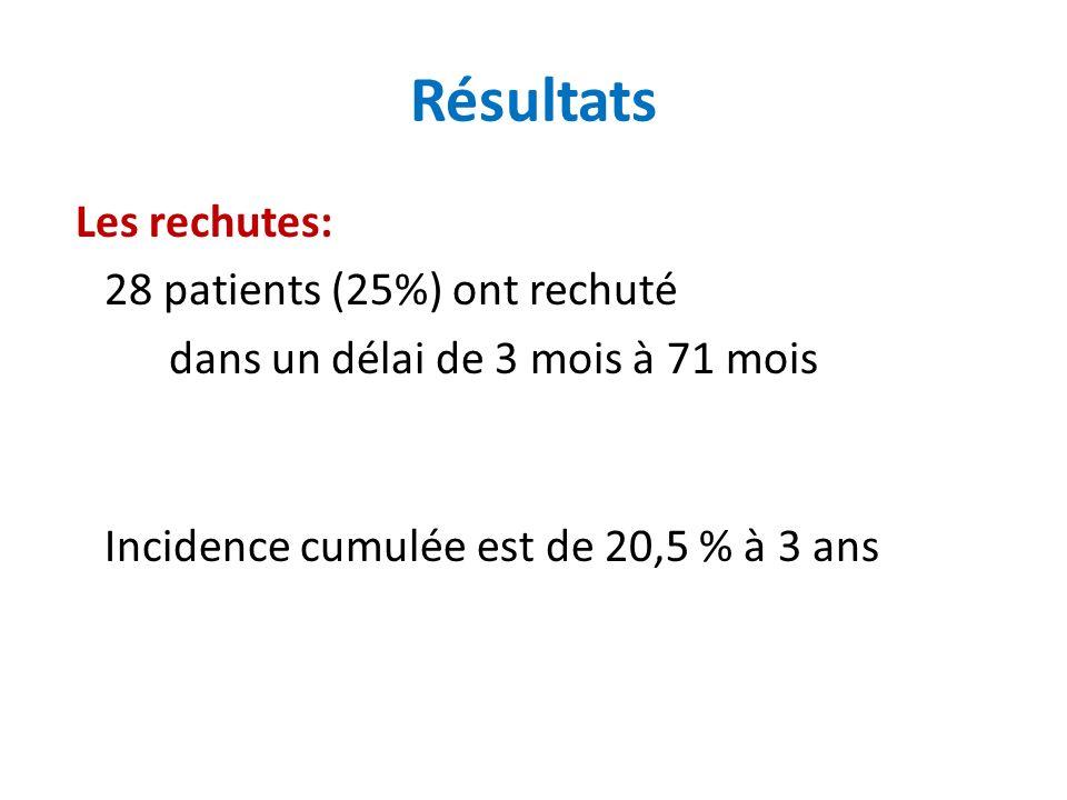 Les rechutes: 28 patients (25%) ont rechuté dans un délai de 3 mois à 71 mois Incidence cumulée est de 20,5 % à 3 ans