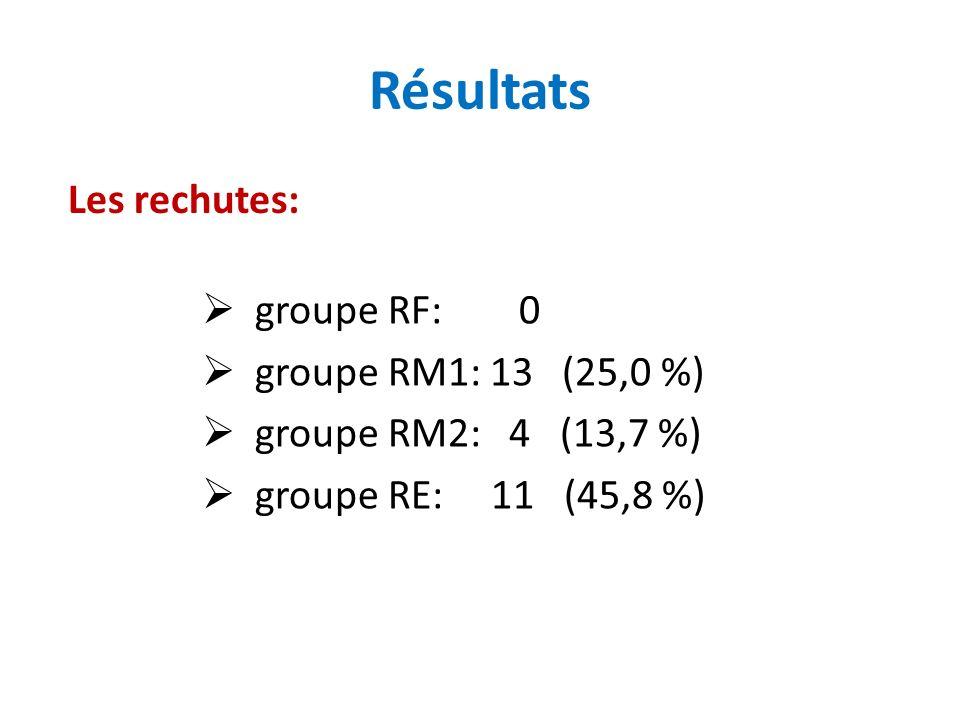 Résultats Les rechutes: groupe RF: 0 groupe RM1: 13 (25,0 %) groupe RM2: 4 (13,7 %) groupe RE: 11 (45,8 %)