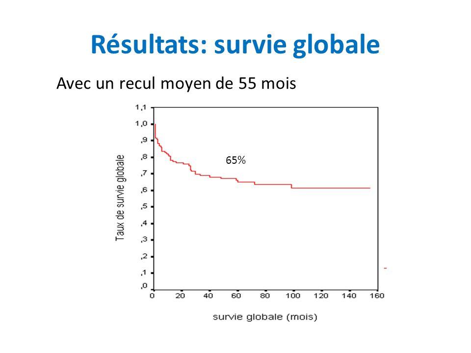 Résultats: survie globale 65% Avec un recul moyen de 55 mois
